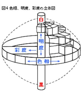 引用 http://www.konicaminolta.jp/instruments/knowledge/color/part1/05.html