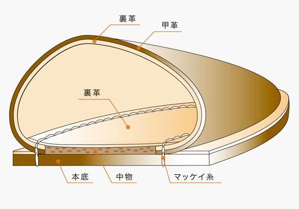 引用: UNION ROYAL http://www.union-royal.jp/how_to/
