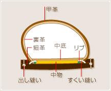 引用: リーガルコーポレーション http://www.regal.co.jp/kutsu/material/index.html