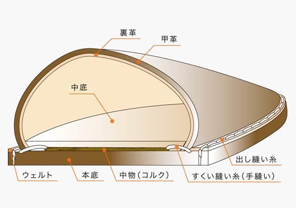 引用: http://www.union-royal.jp/how_to/03.html